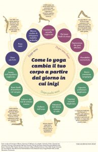 yoga-benefici